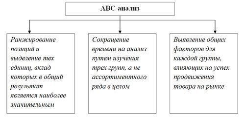 Abc-аналіз продажів