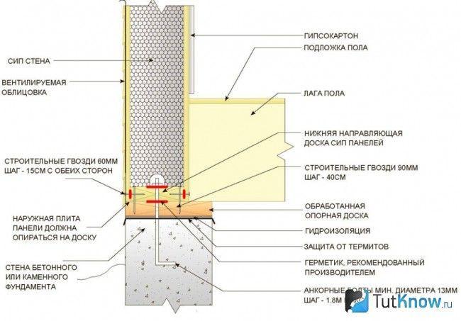 Схема вузлів стикування СИП-панелей