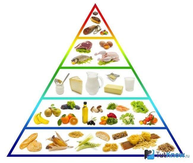 Піраміда правильне харчування
