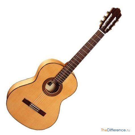 відміну електрогітари від акустичної гітари