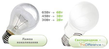 в чому різниця між світлодіодом і лампочкою