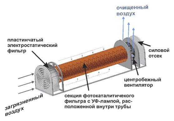 фотокалітіческій очищувач повітря
