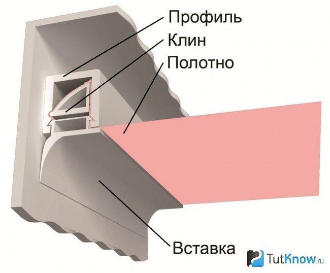 Схема клинової системи кріплення натяжної полотна