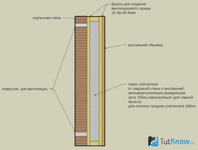 Схема утеплення цегляної лазні зовні