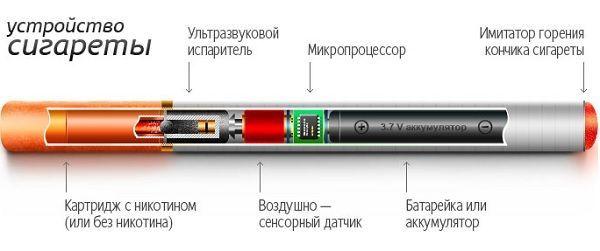 Електронні сигарети: шкода чи користь