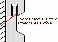 Як кріпити блок-хаус