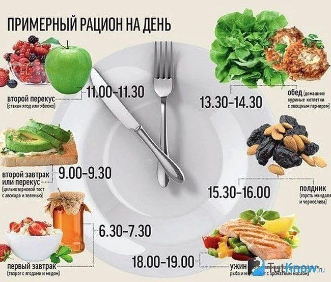 Приблизний раціон харчування на день
