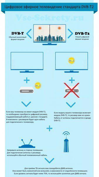 Цифрове ефірне телебачення (Інфографіка)