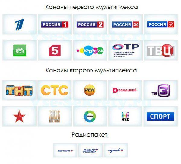Список каналів ЦЕТВ