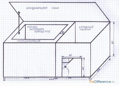 Як зробити будку для собаки?