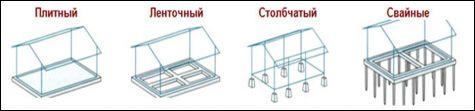 як будувати каркасний будинок своїми руками