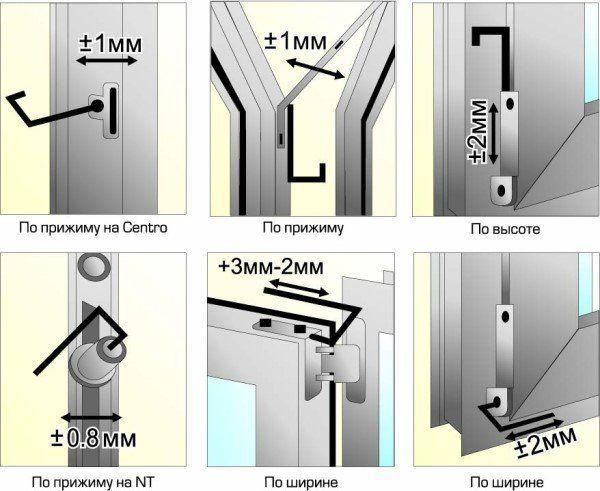Як регулювати стулку пластикового вікна