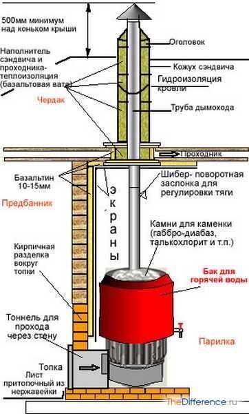 Як встановити піч у лазні?