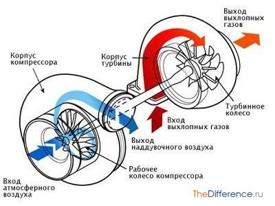 чи можна збільшити потужність двигуна