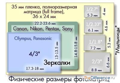 Схема кроп-факторів для різних фотоапаратів