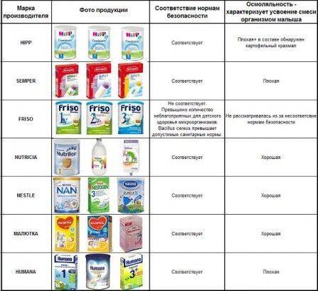 Показання до використання кисломолочних сумішей