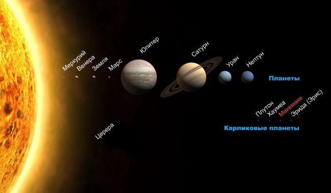 Розмір карликової планети Макемаке (Makemake)