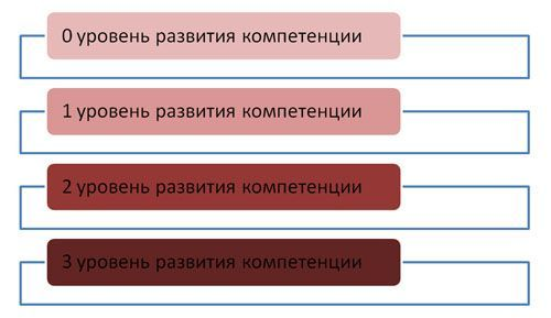 `Методи