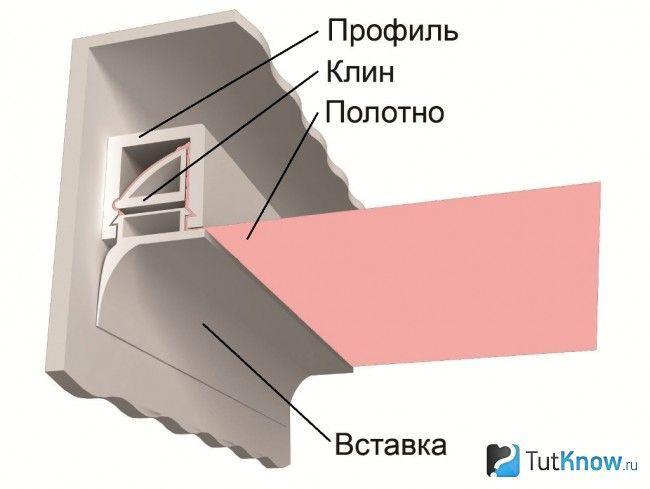 Схема штапікового кріплення натяжної полотна