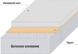 Наливні підлоги в квартирі