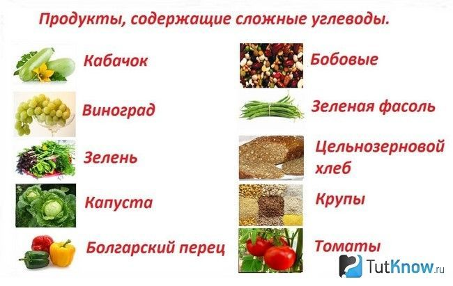 Продукти, в яких містяться вуглеводи