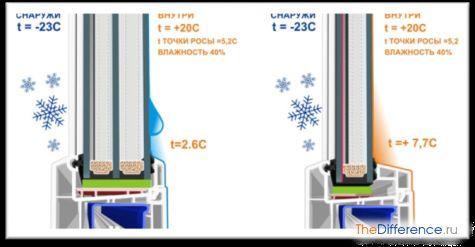 чому пластикові вікна течуть взимку