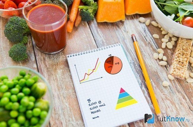 Розрахунок калорійності раціону
