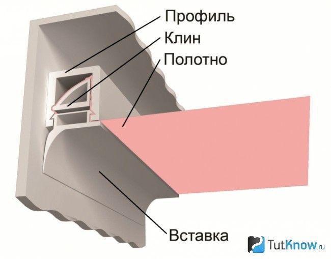 Профіль для фіксації натяжної полотна по клиновий системі