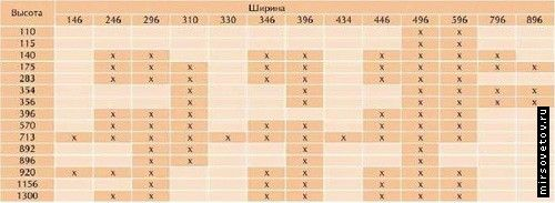 `Таблиця