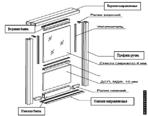 Збірка дверей шафи-купе