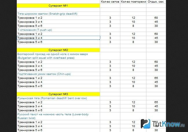 Таблиця з прикладами протоколів інтервальних кардіо занять