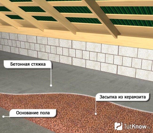 Теплоізоляція стелі в лазні з керамзитобетону