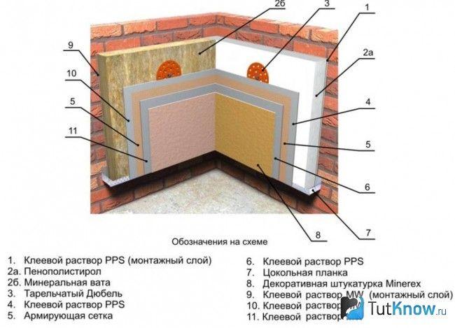 Схема теплоізоляції фасаду лазні
