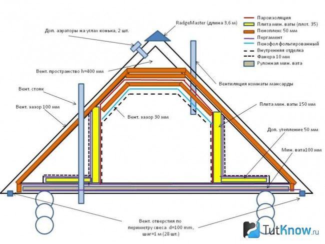 Схема утеплення мансардного приміщення в лазні