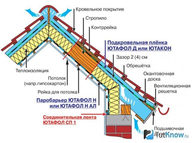 Схема утеплення даху мансарди в лазні