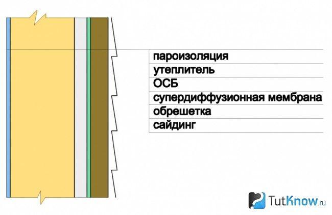 Обшивка стін лазні з піноблоків сайдингом всередині