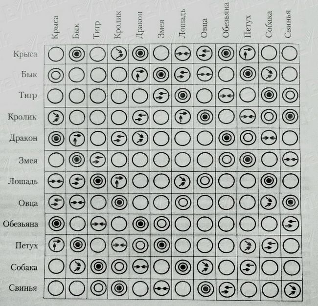 Східний гороскоп: визначаємо сумісність знаків